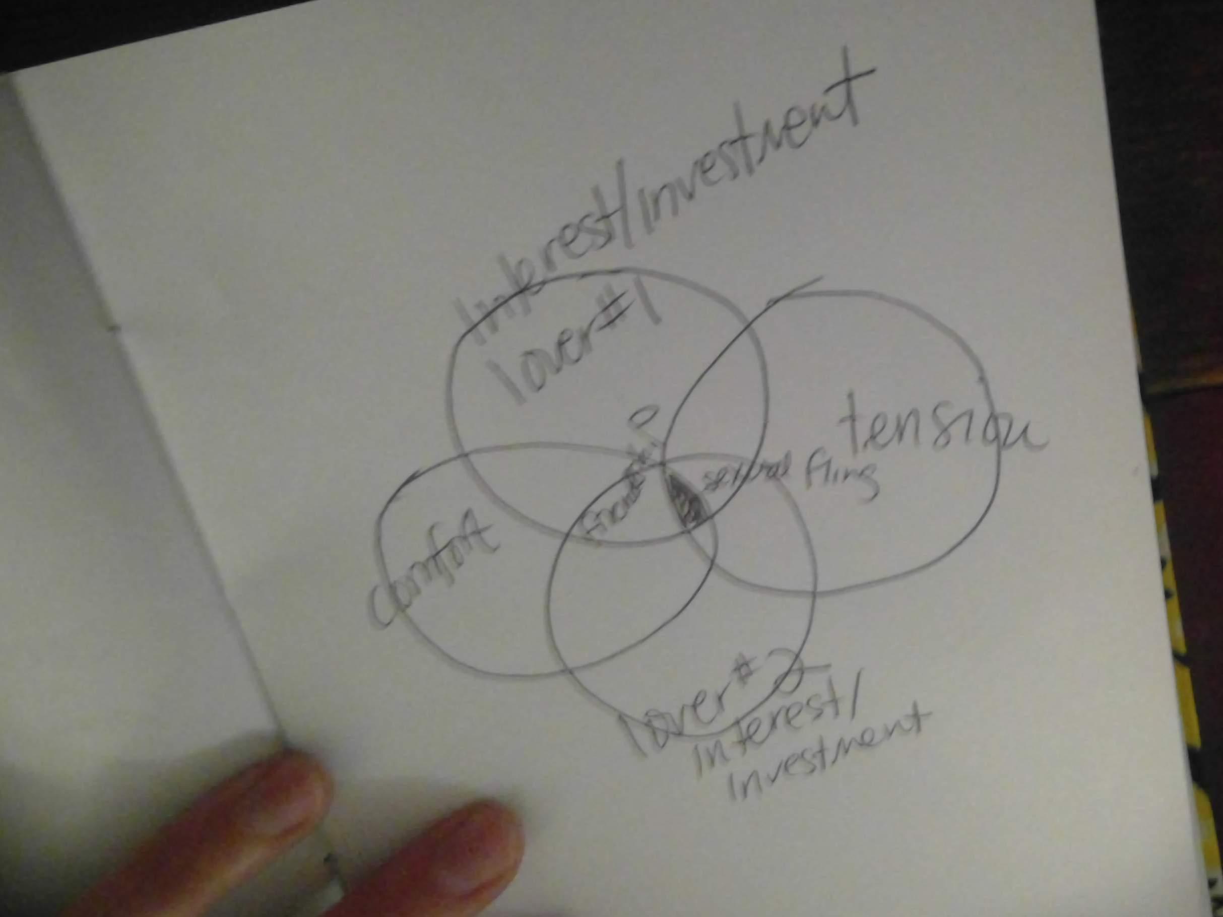 2016-03-29 Ariana's Venn diagram Spanish conversation